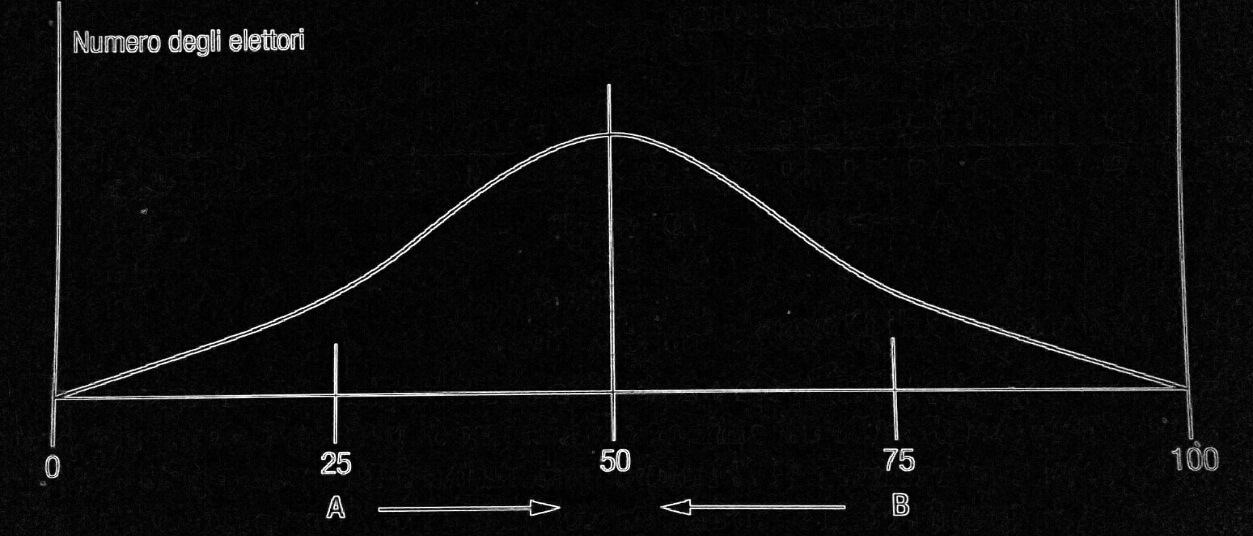 Grafico di Downs
